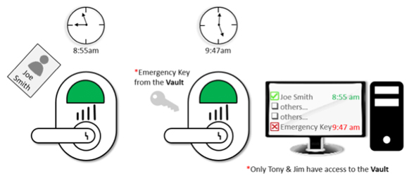 Monitored Emergency Key Override graphic