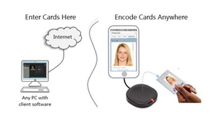 Remote Card Enrollment and Audits graphic
